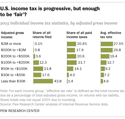 Who Pays The Taxes in US