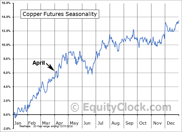 Copper 20-Year Seasonal Price Trends