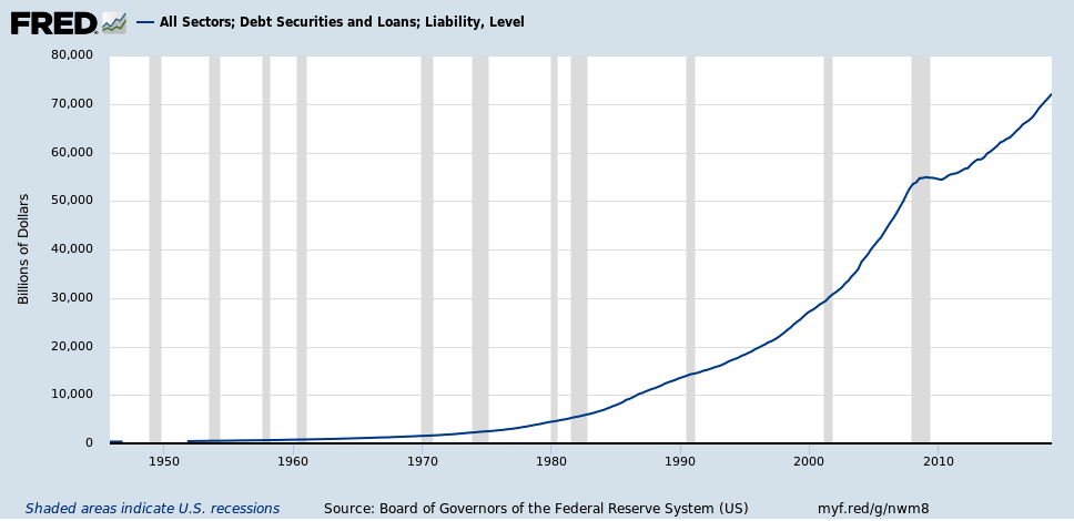 All Sectors; Debt Securities and Loans; Liability, Level – St. Louis Fed