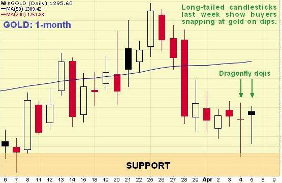 Gold Chart Analyst Incorrectly Indentifies Candlesticks as DragonFly Doji