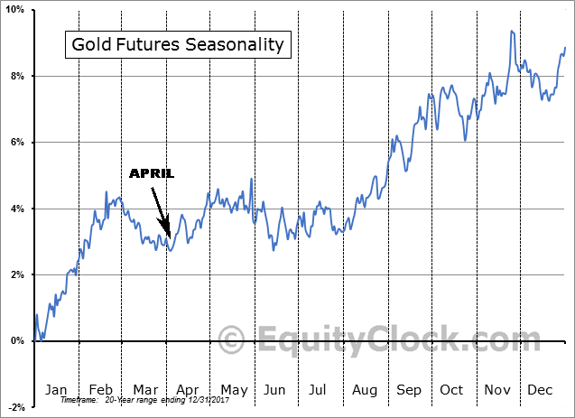 Gold Futures 20yr Seasonality Pattern April