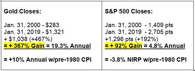 Gold vs. S&P 500 vs NIRP 2000 to 2019 Returns