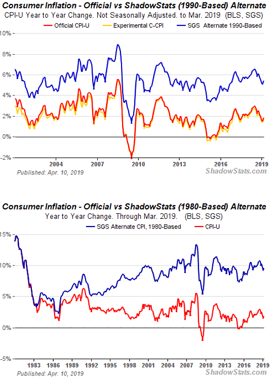 Shadow Stats CPI-U Inflation Methodology