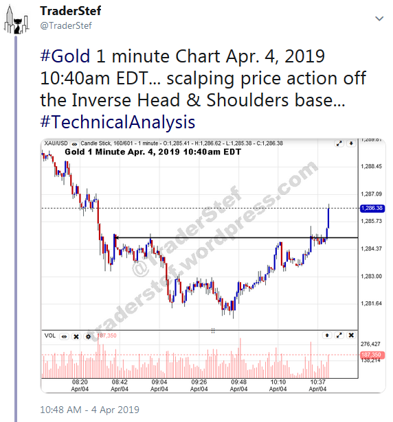 TraderStef Twitter Gold 1 minute Chart April 4, 2019 1040am EDT Call