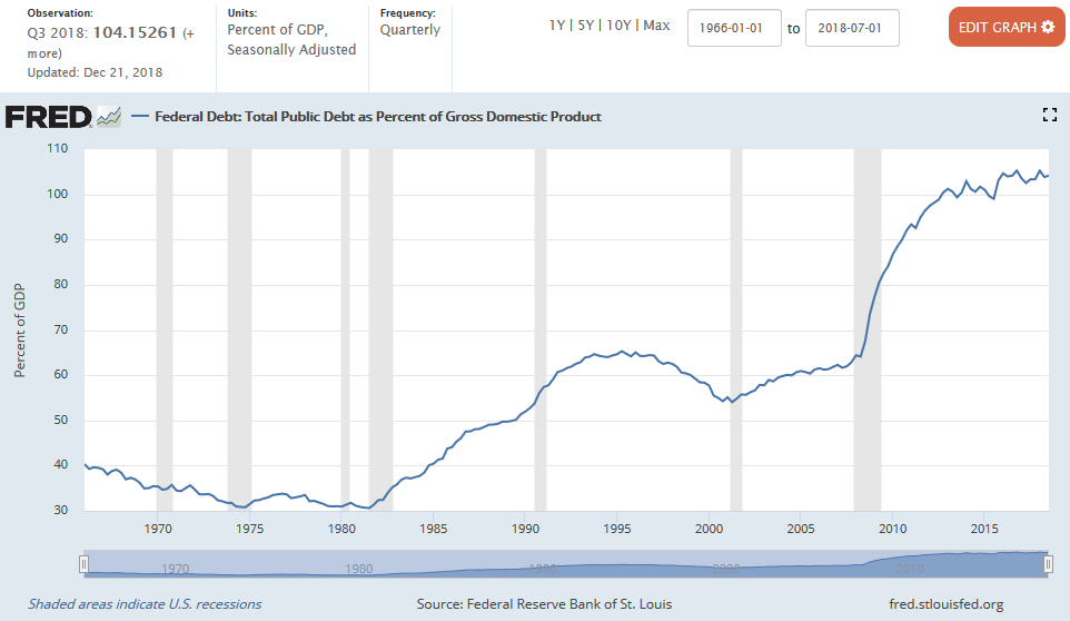 US National Debt vs Percent of GDP via FRED