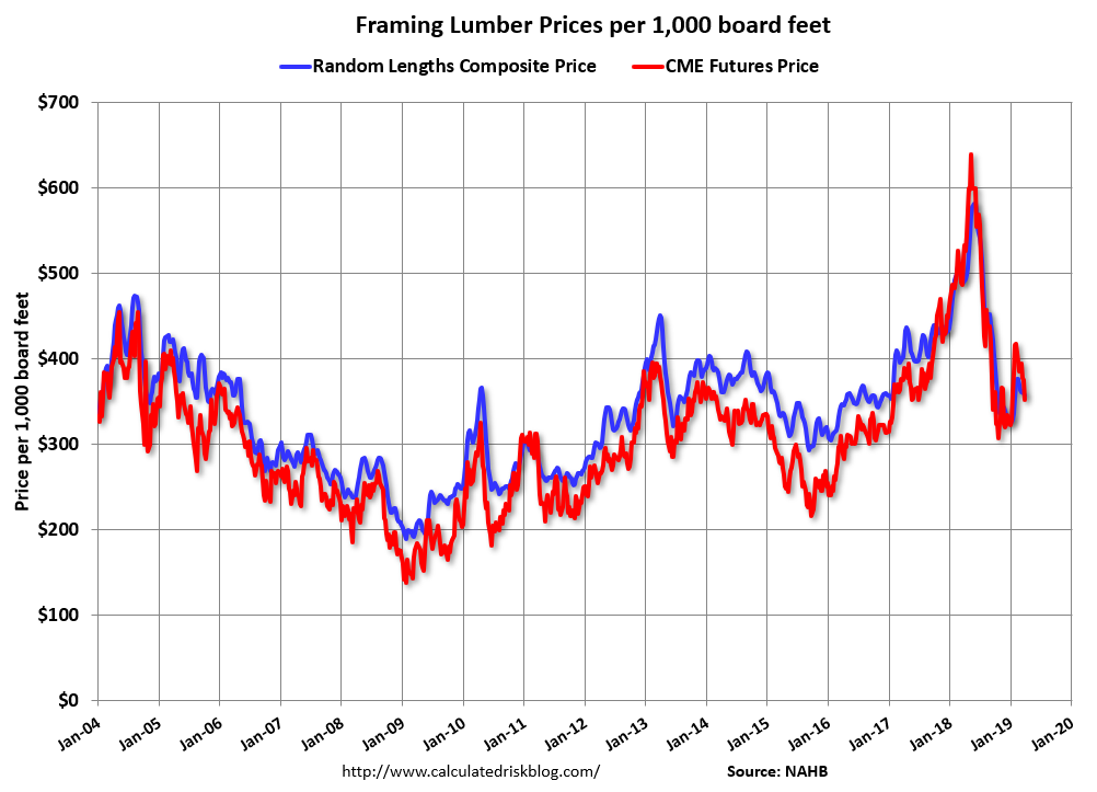 Framing Lumber Price Trend as of April 5, 2019