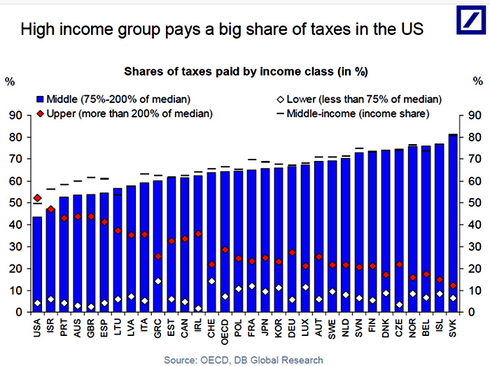 Percent of Taxes Paid by Income Class Globally