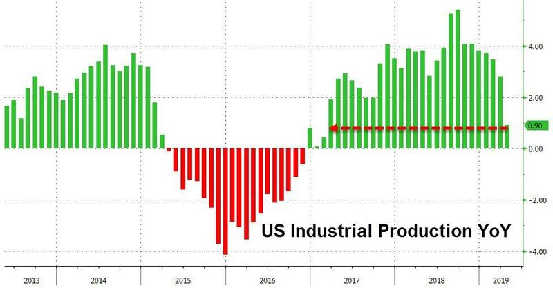 U.S. Industrial Production May 2019