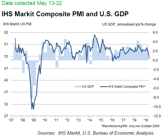 Business activity growth falters to three-year low IHS Markit Flash May 23 2019