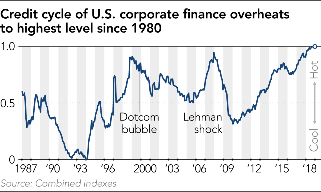 Corporate Debt Highest Since 1980 - June 2019