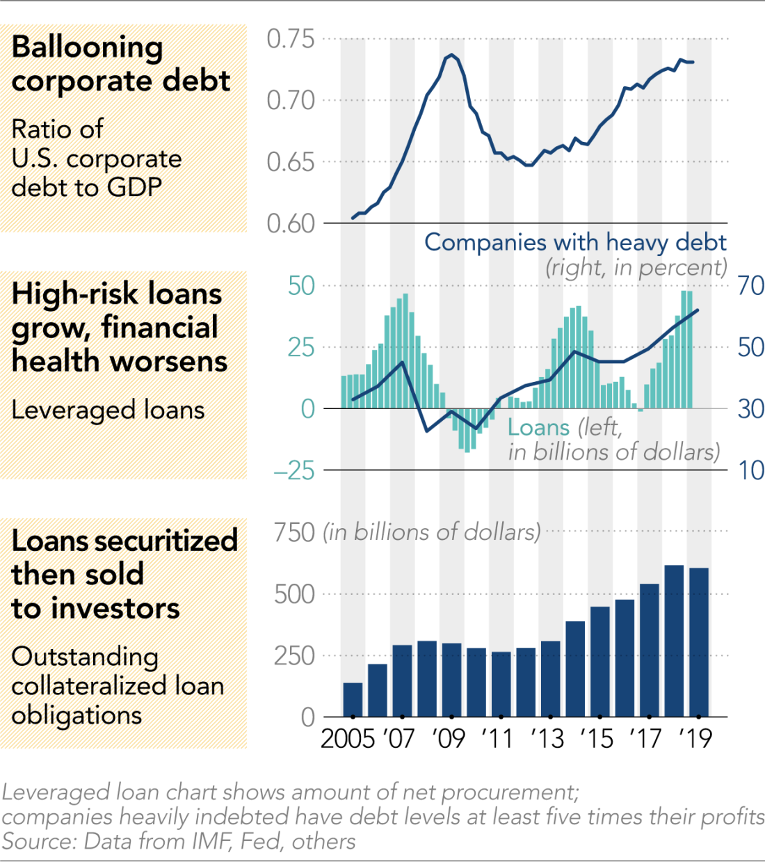 Corporate Debt Metrics - June 2019
