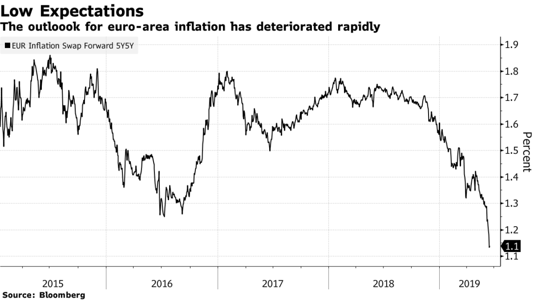 ECB European Inflation Expectations as of June 2019