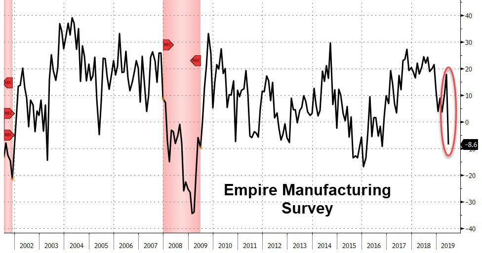 Empire Manufacturing Survey Record Plunge - June 2019