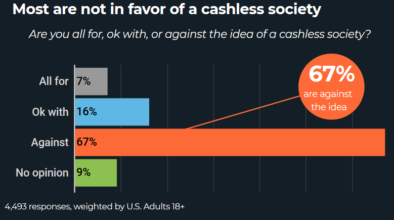 Most Are Not In Favor Of A Cashless Society