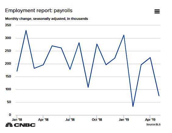 Jobs Payrolls January 2018 to June 2019