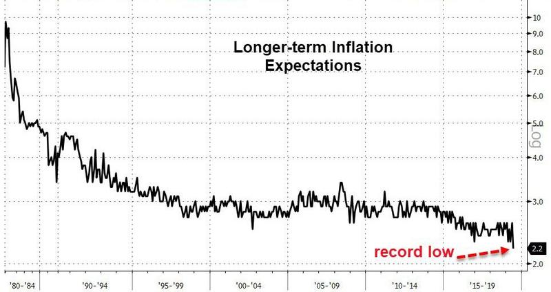 UMich Inflation Expectations Plunge To Record Lows - Chart