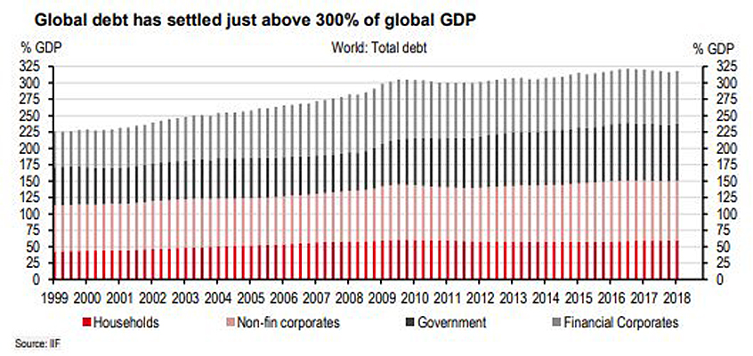 Global Debt to GDP Ratio as of 2018