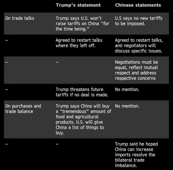 Trade Wars China vs United States Statements at G20 2019 a