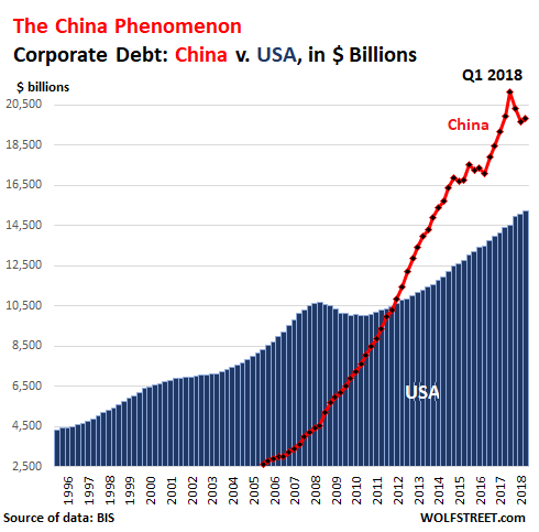 U.S. vs China Corporate Debt to GDP