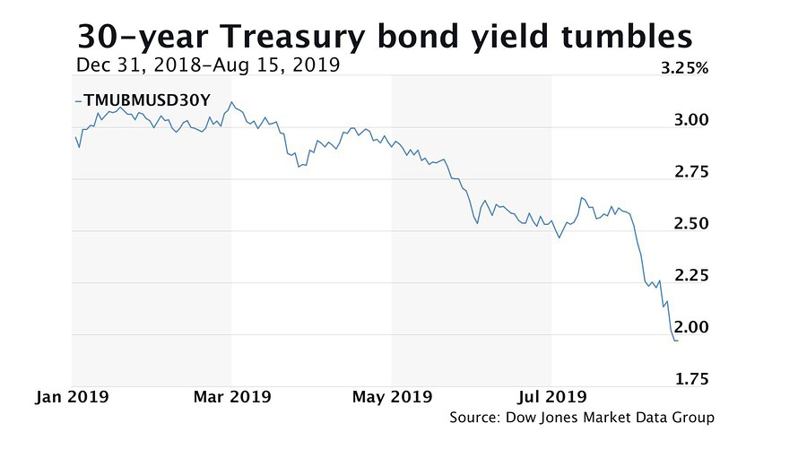 30-year U.S. Treasury Yield Breaks Below 2%