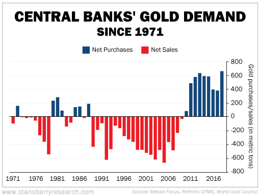 Central Banks' Gold Demand as of July 2019