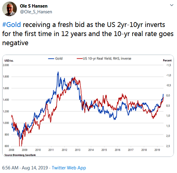 Ole Hansen on Twitter Gold vs. Bonds 7am Aug 14, 2019