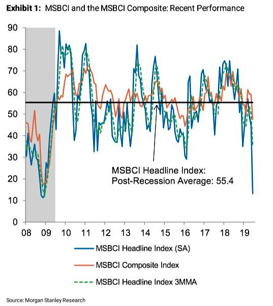 The Business Conditions Index Collapse – Morgan Stanley