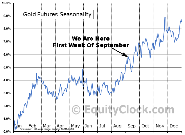 Gold Futures Seasonality 20yr Average Price Trend for Sep. 2019
