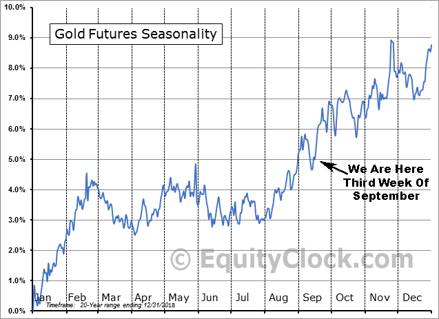 Gold Futures Seasonality Sep. 2019