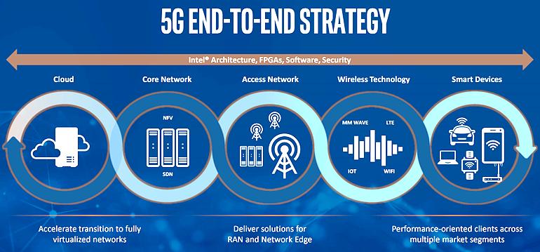 Intel 5G Strategy