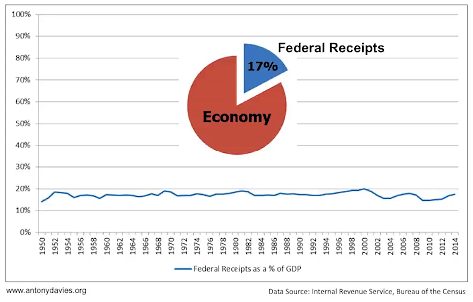 Federal Receipts as a % of GDP