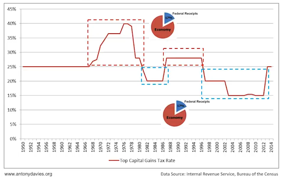 Top Capital Gains Tax Rate