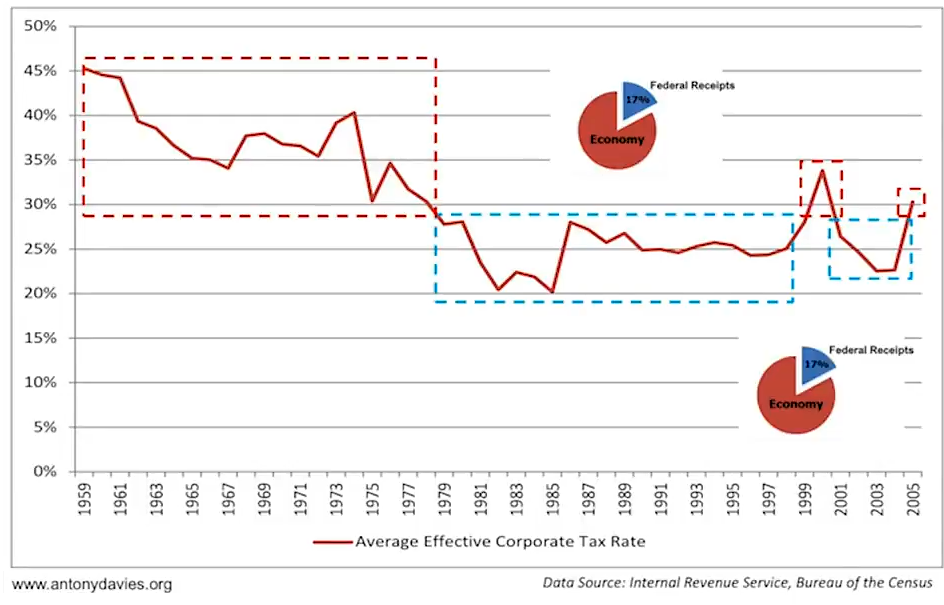 Average Effective Corporate Tax Rate