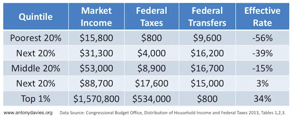 Myth Fix Problems by Raising Taxes - Rich Not Paying Fair Share