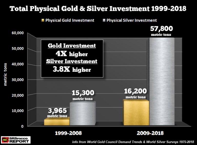 World Physical Gold Silver Investment 1999 to 2018