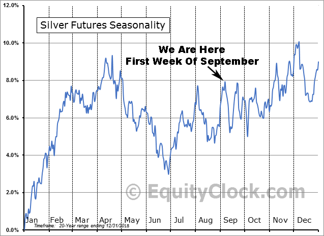 Silver Futures Seasonality 20yr Average Price Trend for Sep. 2019