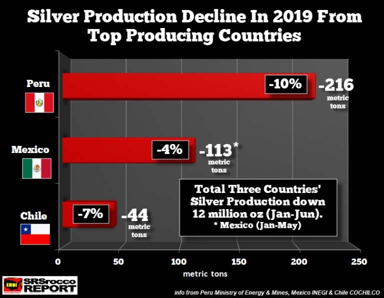 Silver Production Decline in Top Producing Countries in 2019