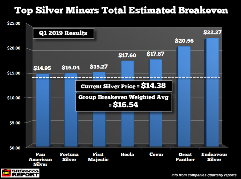 Top Primary Miners Cost of Production Break Even