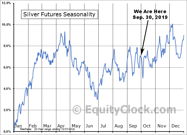 Silver 20yr Seasonality Sep 30 2019