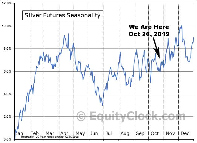 Silver Price vs Seasonality October 26 2019