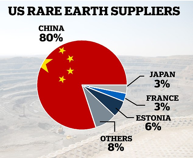 U.S. Rare Earth Elements Supply Chain