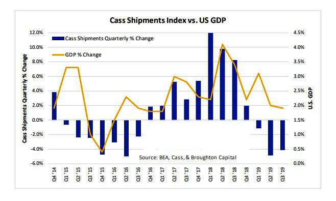 Cass Freight Index vs. U.S. GDP