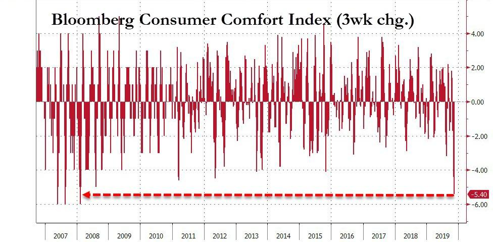 Consumer Comfort Plunges to 2008 Level in 3Q19