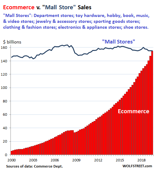 Ecommerce vs Mall Stores Sales 2000 - 2019