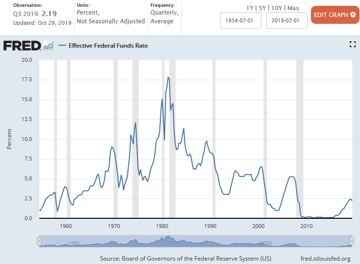 Federal Funds Interest Rate 1954 - 3Q 2019