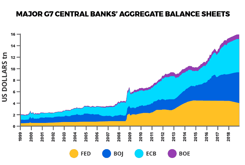 G7 Central Bank Balance Sheets