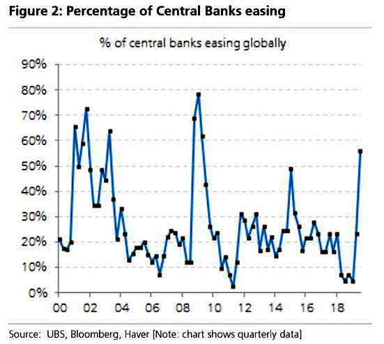 Global Central Banks Easing via UBS