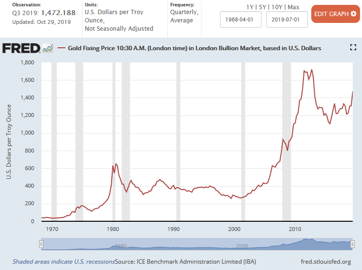 Gold Priced in USD Dollars 1968 to Oct. 2019