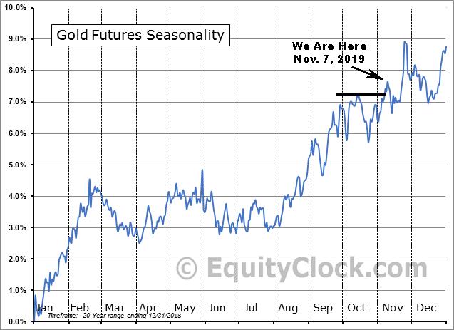 Gold 20yr Seasonality vs. Nov. 7 2019