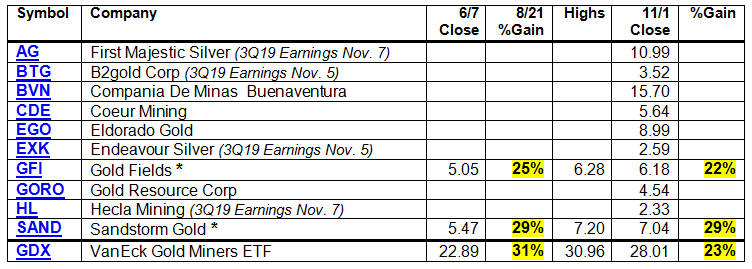 Gold Mining Stocks to Consider November 3, 2019 by TraderStef